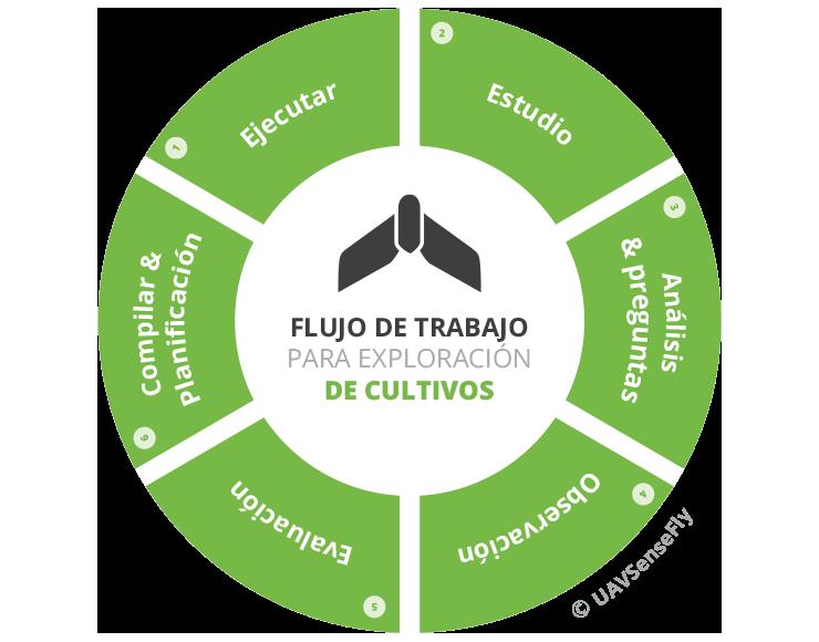 agriculturaapp_flujotrabajo